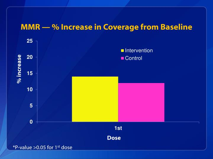 MMR — % Increase in Coverage from Baseline