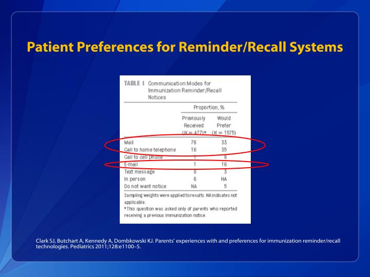 Patient Preferences for Reminder/Recall Systems