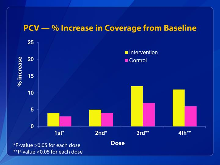 PCV — % Increase in Coverage from Baseline