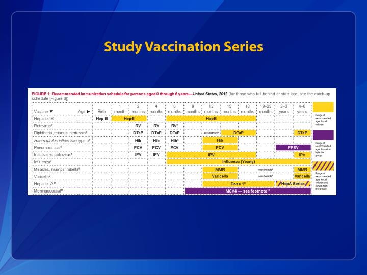 Study Vaccination Series