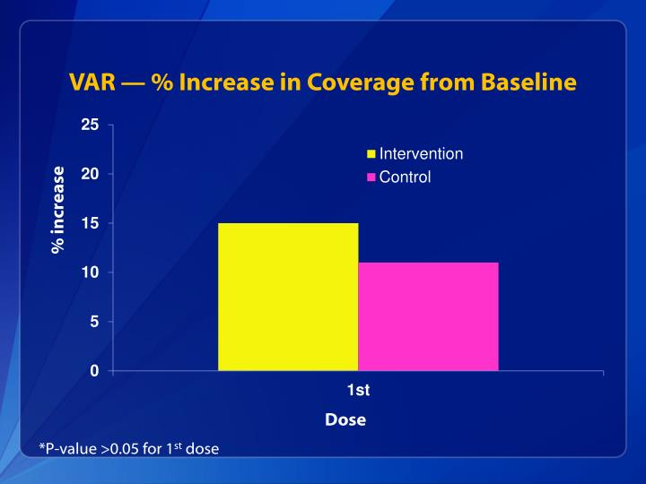 VAR — % Increase in Coverage from Baseline