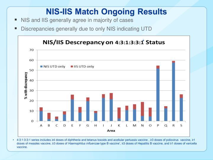NIS and IIS