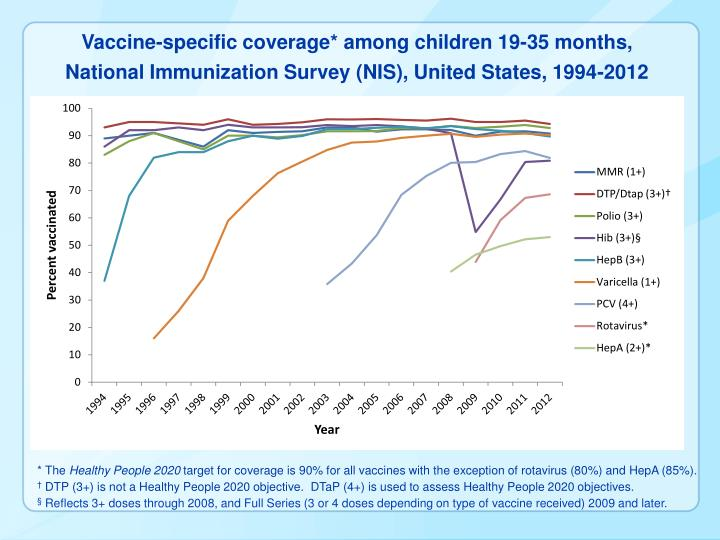 Vaccine-specific coverage* among children 19-35 months,