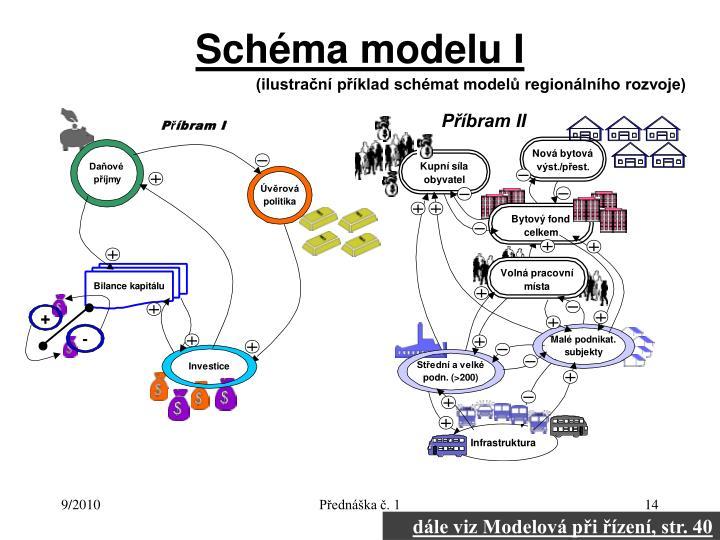 Schéma modelu I