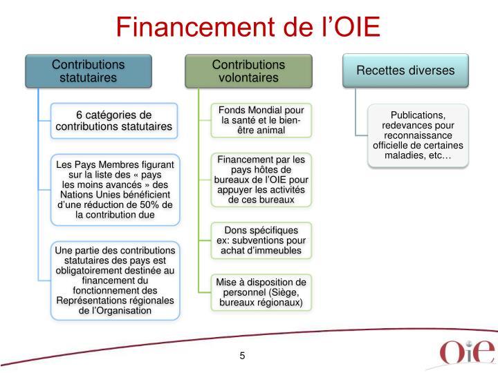 Financement de l'OIE