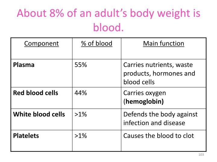 About 8% of an adult's body weight is blood.
