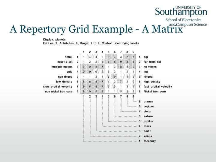 A Repertory Grid Example - A Matrix