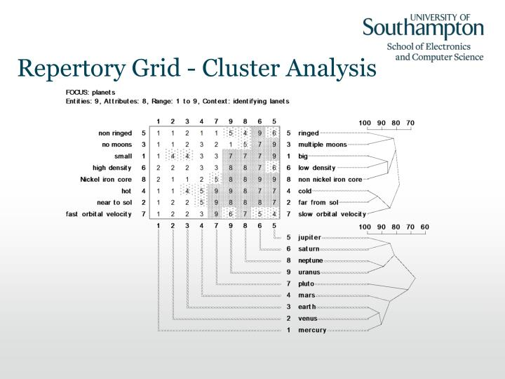 Repertory Grid - Cluster Analysis