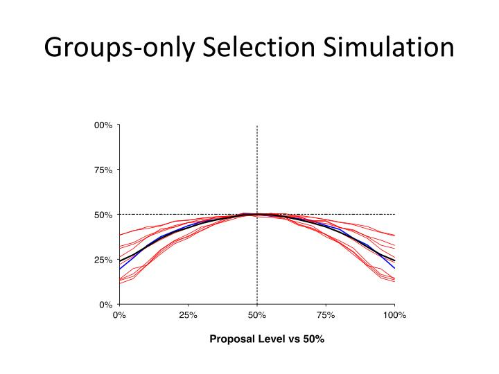 Groups-only Selection Simulation