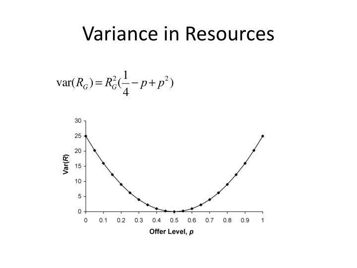 Variance in Resources