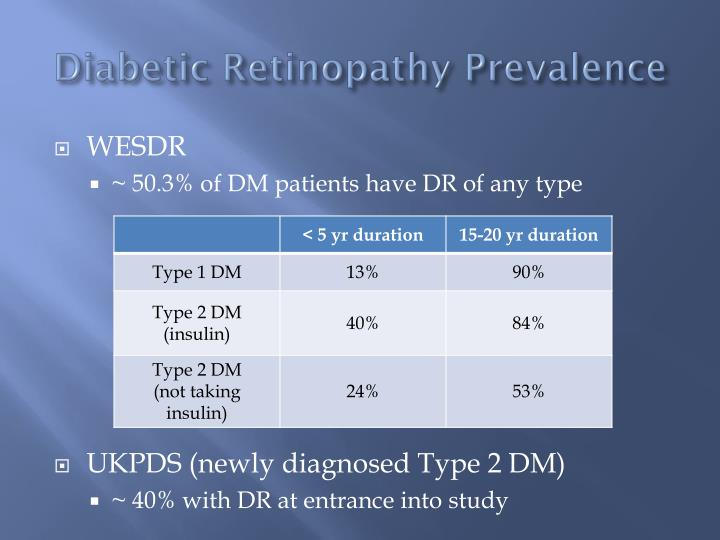 Diabetic Retinopathy Prevalence