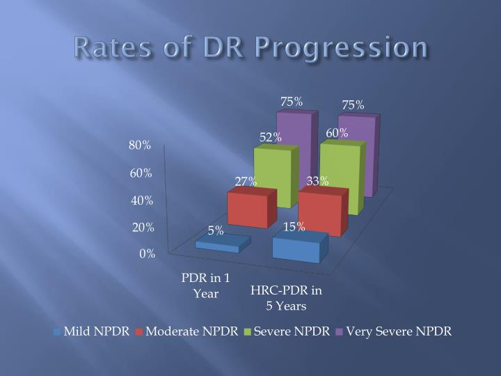 Rates of DR Progression