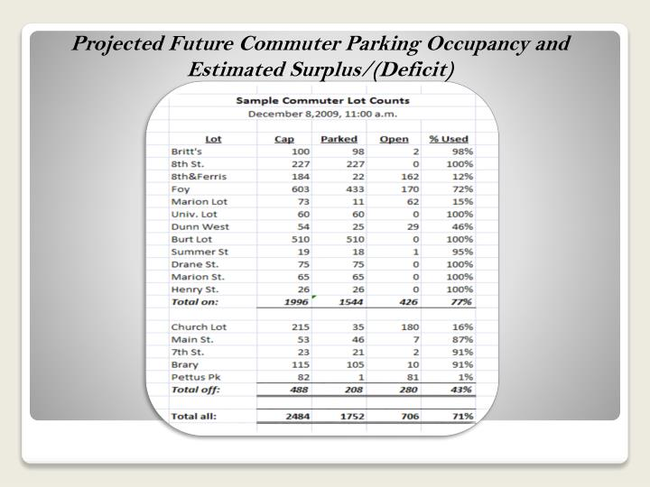 Projected Future Commuter Parking Occupancy and
