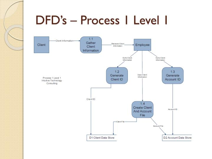 DFD's – Process 1 Level 1