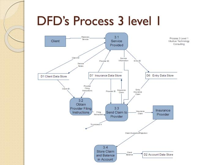 DFD's Process 3 level 1