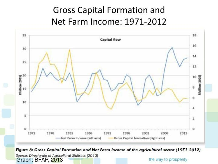 Gross Capital Formation and