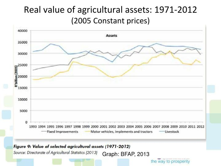 Real value of agricultural assets: 1971-2012