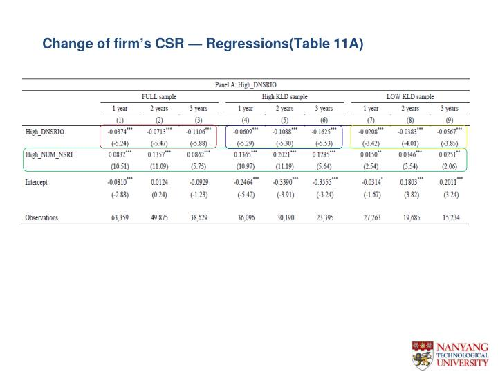 Change of firm's CSR — Regressions(Table 11A)