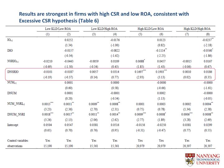 Results are strongest in firms with high CSR and low ROA, consistent with Excessive CSR hypothesis (Table 6)