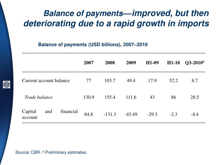 Balance of payments––