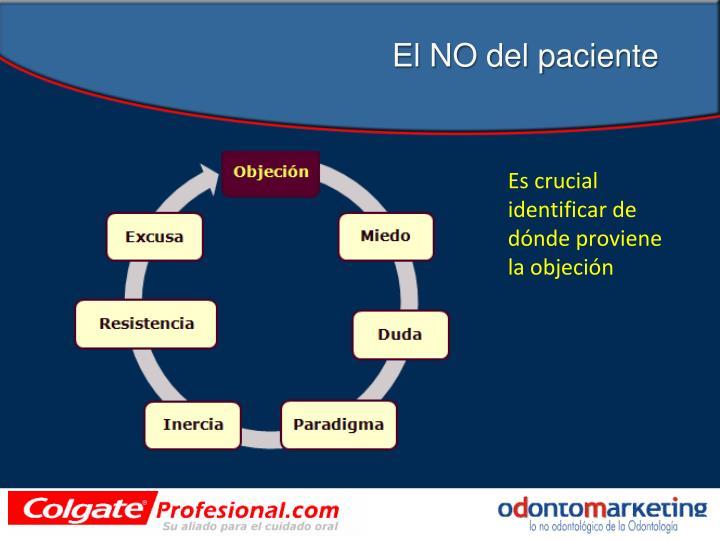El NO del paciente