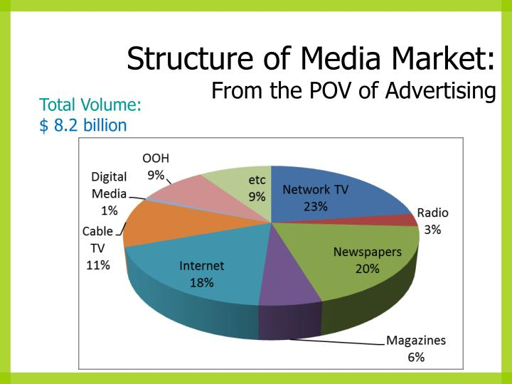 Structure of Media Market:
