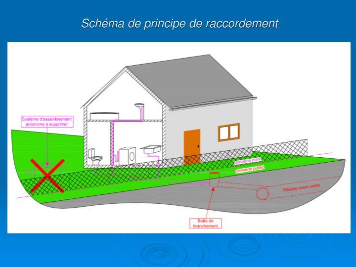 Schéma de principe de raccordement
