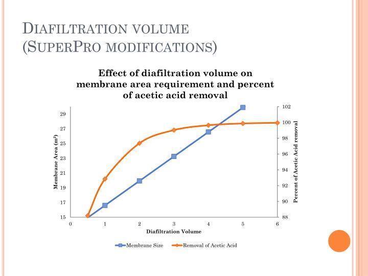 Diafiltration volume
