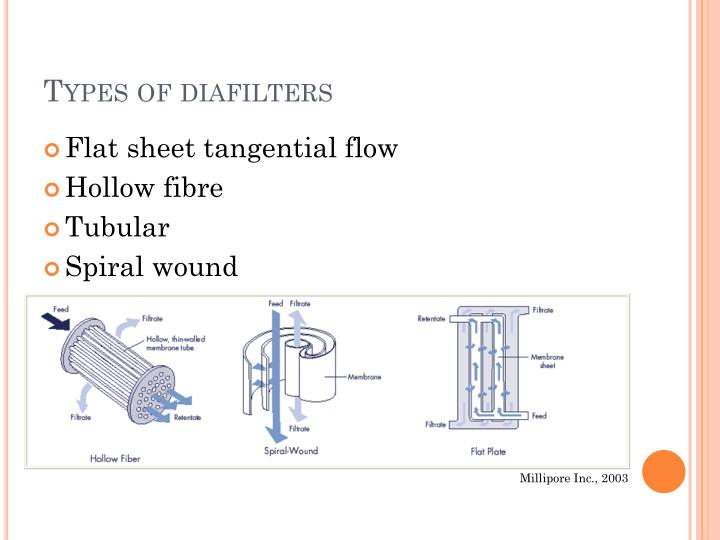 Types of diafilters