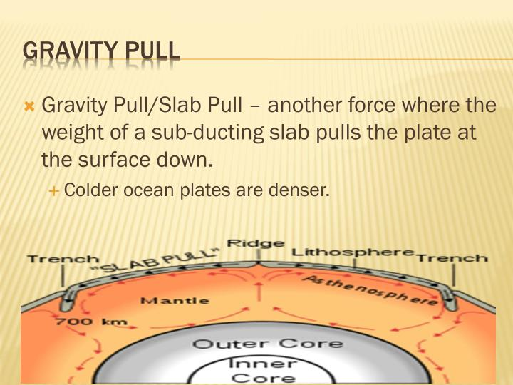 Gravity Pull/Slab Pull – another force where the weight of a sub-ducting slab pulls the plate at the surface down.