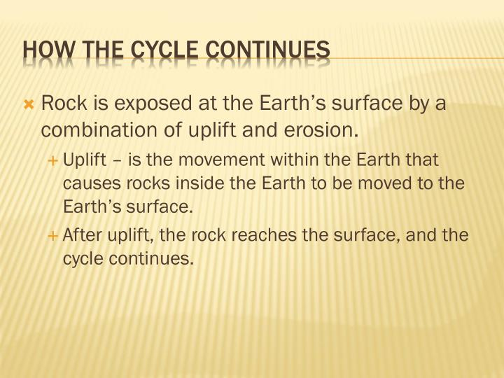 Rock is exposed at the Earth's surface by a combination of uplift and erosion.