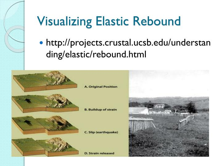 Visualizing Elastic Rebound