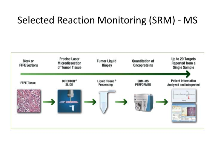 Selected Reaction Monitoring (SRM) - MS