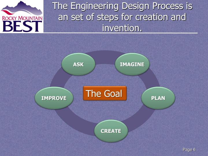 The Engineering Design Process is an set of steps for creation and invention.