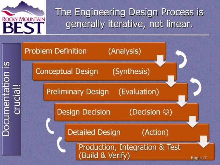 The Engineering Design Process is generally iterative, not linear.