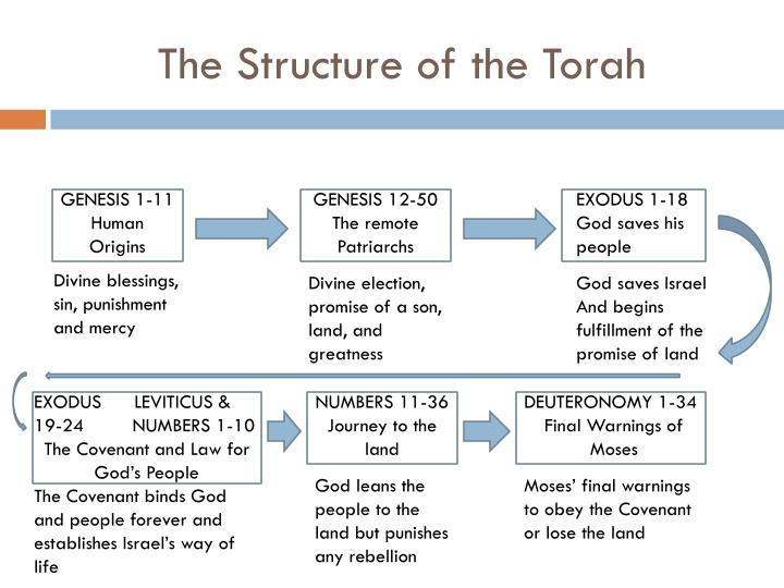 The Structure of the Torah