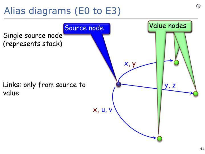 Alias diagrams (E0 to E3)
