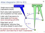 alias diagrams e0 to e31