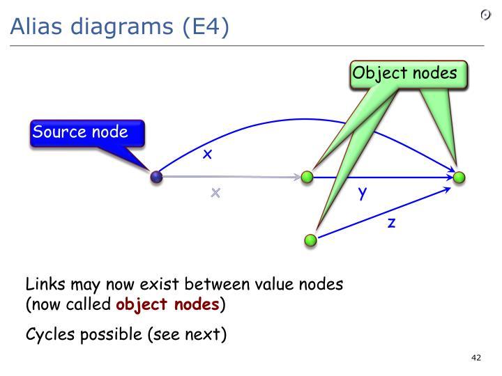 Alias diagrams (E4)