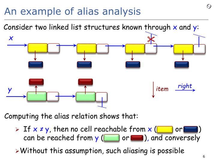 An example of alias analysis