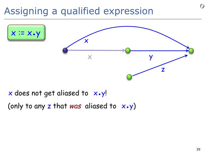 Assigning a qualified expression