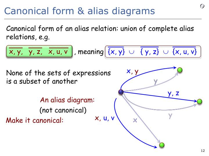 Canonical form & alias diagrams