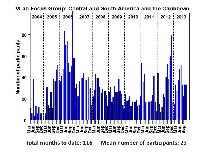 Total months to date: 116      Mean number of participants: 29