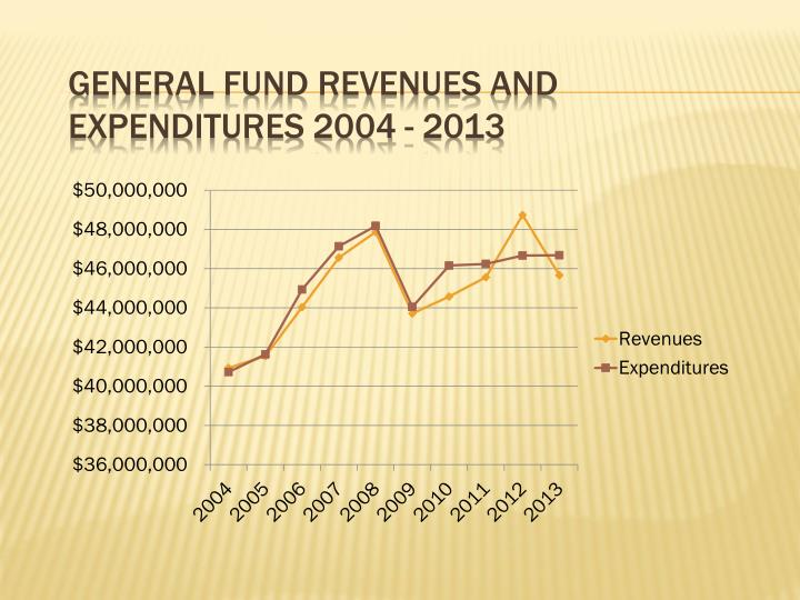 General fund revenues and expenditures 2004 - 2013