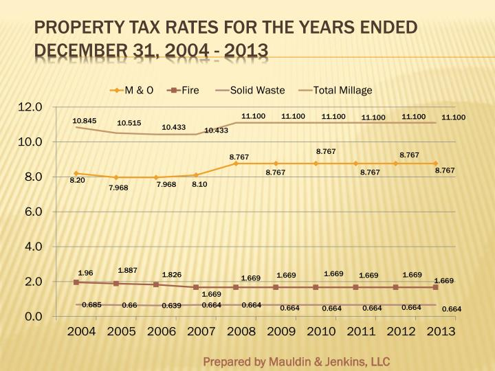 Property Tax Rates for the Years Ended