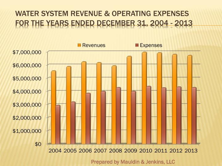 Water System Revenue & Operating Expenses