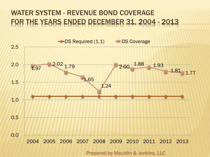 Water System - Revenue Bond Coverage