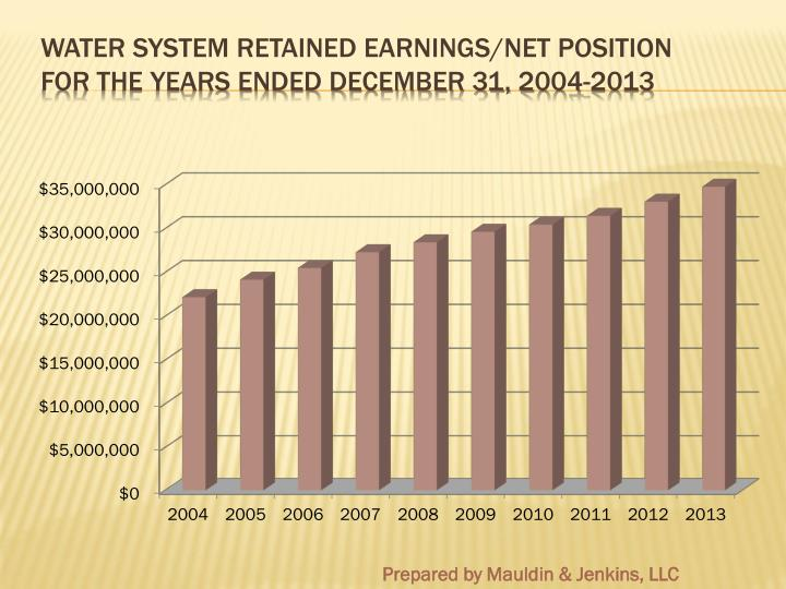 Water System Retained Earnings/Net POSITION