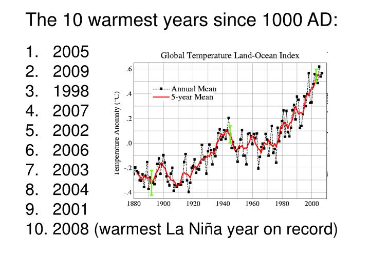 The 10 warmest years since 1000 AD: