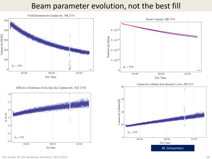 Beam parameter evolution, not the best fill